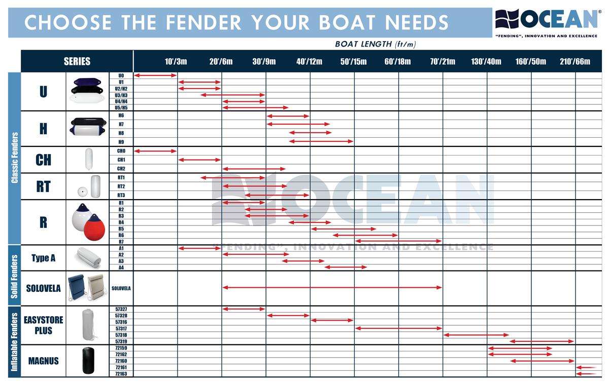 Fender Selection Chart Fendering Tips